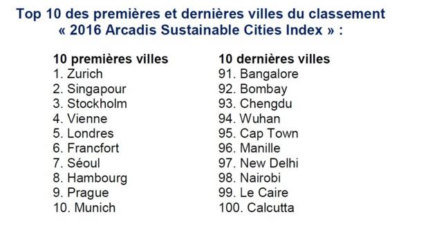 Deux villes françaises dans le classement mondial des villes durables