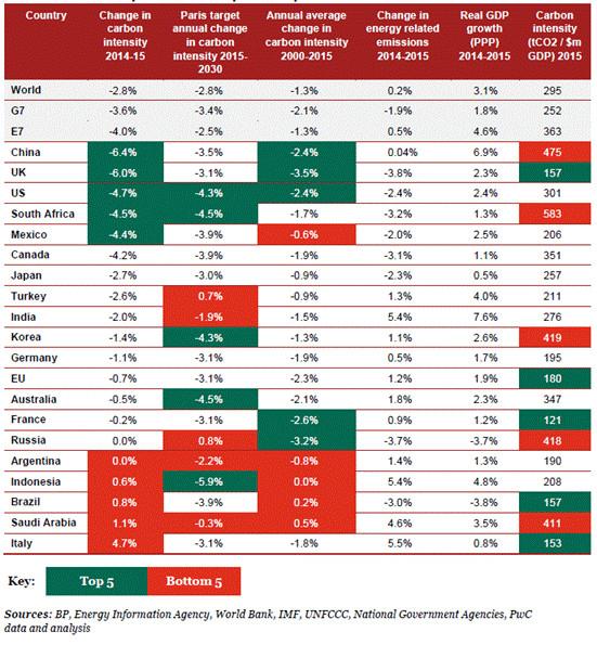 PwC Low Carbon Economy Index 2016 par pays