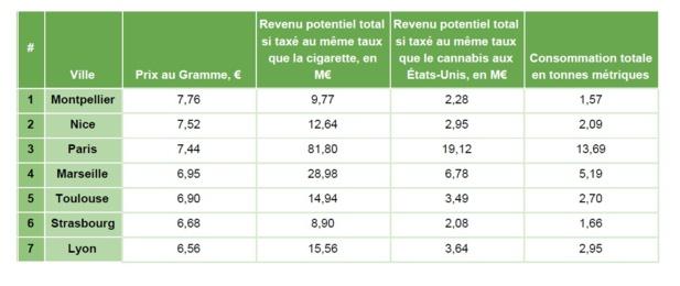 7,4 € :  le prix du gramme de Cannabis à Paris
