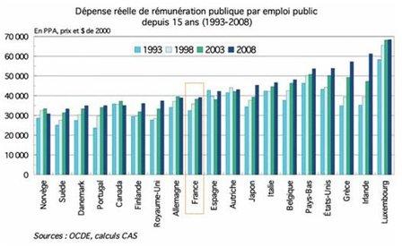 Trop de fonctionnaires en France ?