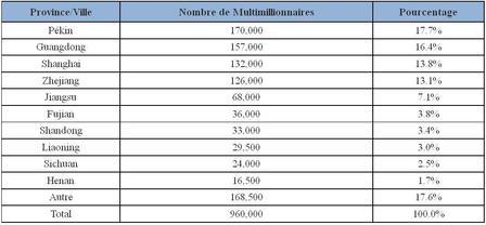 Le profil des multimillionnaires chinois