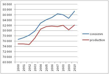 Évolutions de la production et de la consommation de pétrole en milliers de baril par jour (Source : BP Statistical Review)