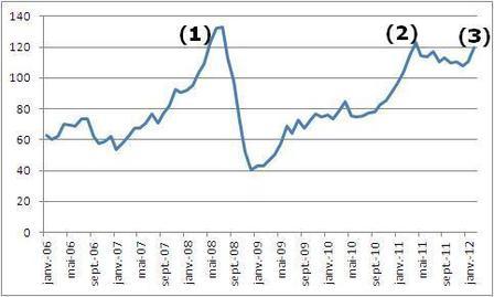 Évolution du cours du Brent, en dollars, depuis 2006 (moyennes mensuelles)