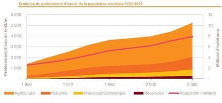 Évolution de la consommation mondiale d'eau