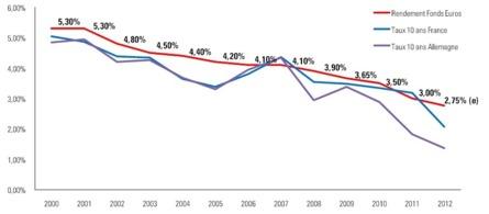 Évolution annuelle des taux de rendement des fonds en euros et des taux longs souverains