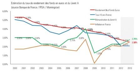 Estimation des taux de rendement des fonds en euros et du livret A