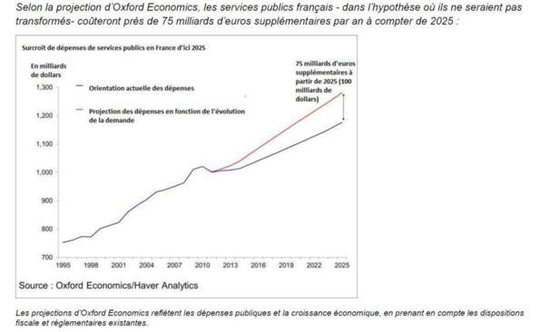Services publics : 75 milliards d'euros supplémentaires par an en 2025