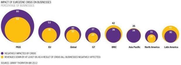 4 entreprises sur 10 estiment que la crise de la zone euro a impacté leur chiffre d'affaires