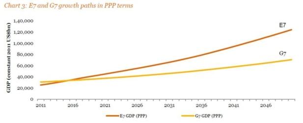 Les pays de l'E7 pourraient donc dépasser le G7 avant 2020 en termes de PIB à parité de pouvoir d'achat