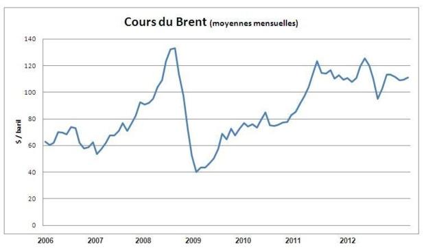 L'évolution du cours du Brent (celui qui s'applique en Europe), depuis 2006