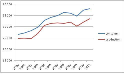 L'évolution de la consommation et la production de pétrole est indiquée par les courbes ci-dessous (source : BP Statistical Review)