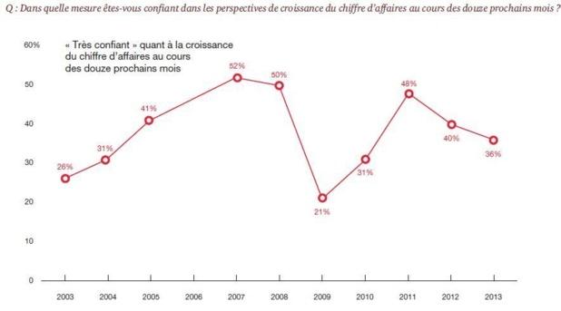 Le niveau de confiance des dirigeants a sensiblement évolué depuis 2003