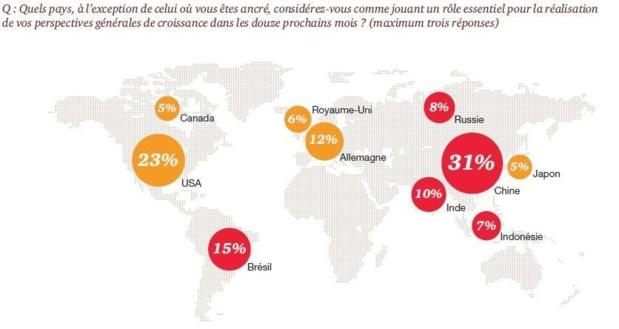 Les pays émergents pèsent de plus en plus dans les perspectives de croissance des entreprises