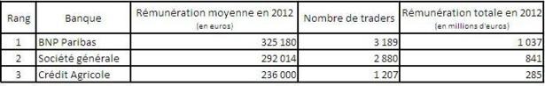 BNP Paribas, la plus généreuse
