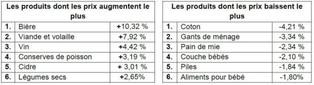 Évolution de prix constatée par produit sur une année glissante en mars 2013