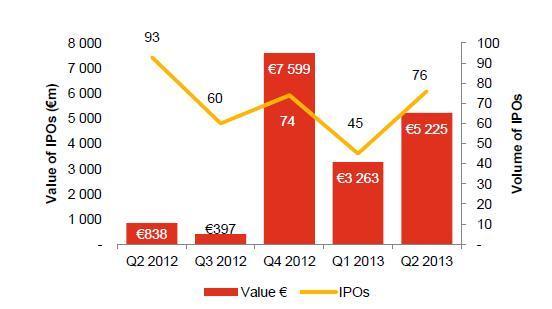 Les IPO repartent à la hausse