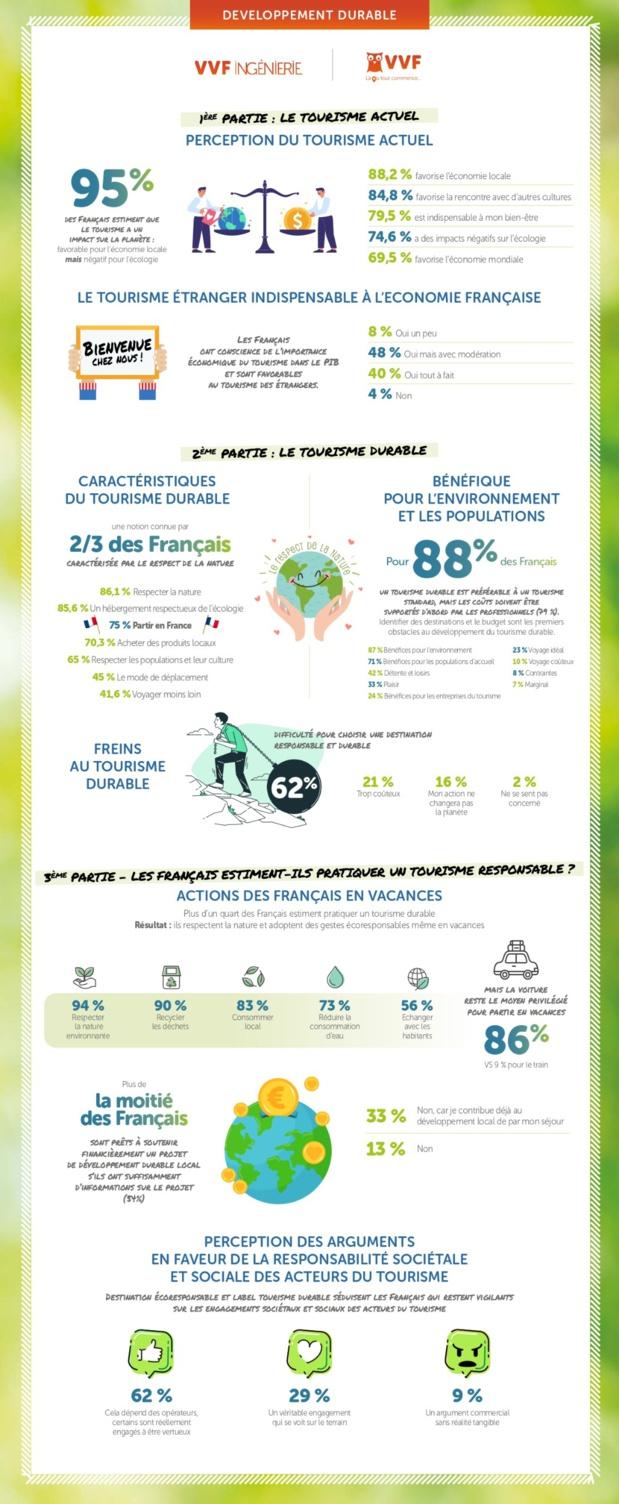 Les Français et le tourisme durable
