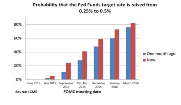 La confiance aux griffes des politiques monétaires