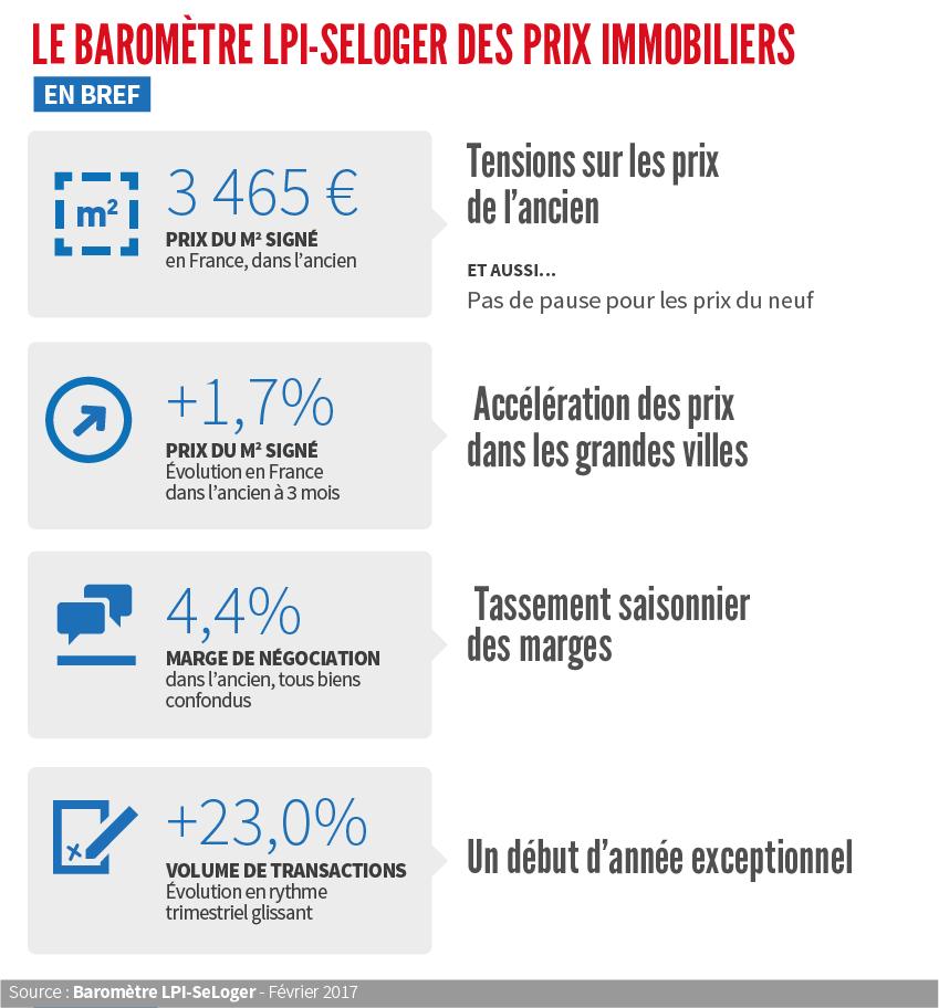 3 465 € : le prix moyen du mètre carré en France