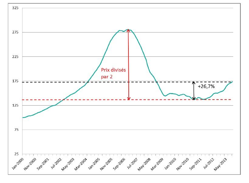 Evolution des prix à Miami - Source : S&P Case Shiller – Miami – Jan 2000 – Oct 2013