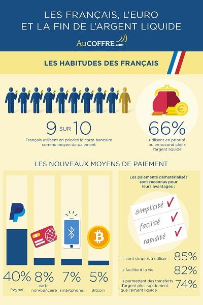 Les Français et l'argent liquide