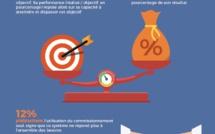 87 % des dirigeants pensent que la rémunération variable est utile