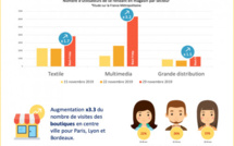 Les Français et le Black Friday : quels magasins préfèrent-ils ?